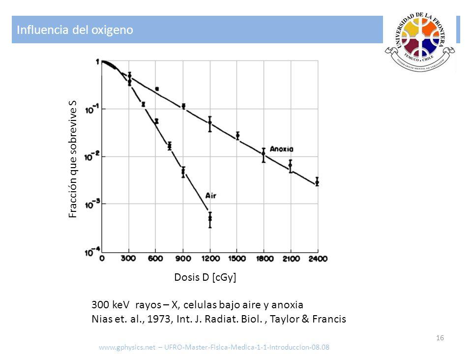 Influencia del oxigeno 16 www.gphysics.net – UFRO-Master-Fisica-Medica-1-1-Introduccion-08.08 Fracción que sobrevive S 300 keV rayos – X, celulas bajo