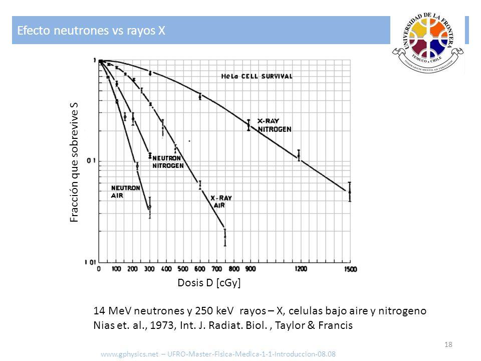 Efecto neutrones vs rayos X 18 www.gphysics.net – UFRO-Master-Fisica-Medica-1-1-Introduccion-08.08 Fracción que sobrevive S 14 MeV neutrones y 250 keV