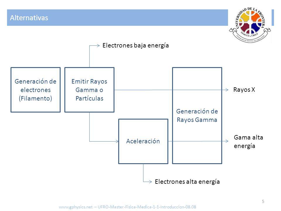 Alternativas 5 Generación de electrones (Filamento) Emitir Rayos Gamma o Partículas Generación de Rayos Gamma Aceleración Rayos X Gama alta energía El
