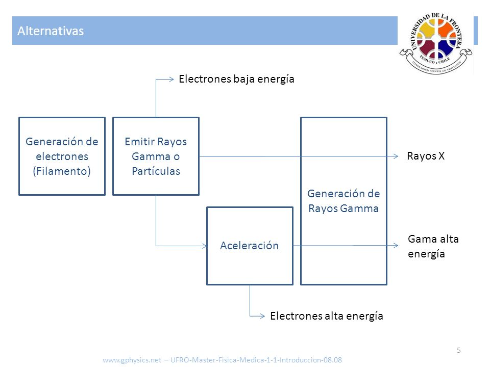 El Museo 6 www.gphysics.net – UFRO-Master-Fisica-Medica-1-1-Introduccion-08.08