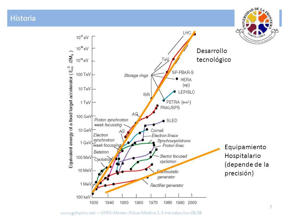 Historia 7 www.gphysics.net – UFRO-Master-Fisica-Medica-1-1-Introduccion-08.08 Equipamiento Hospitalario (depende de la precisión) Desarrollo tecnológ