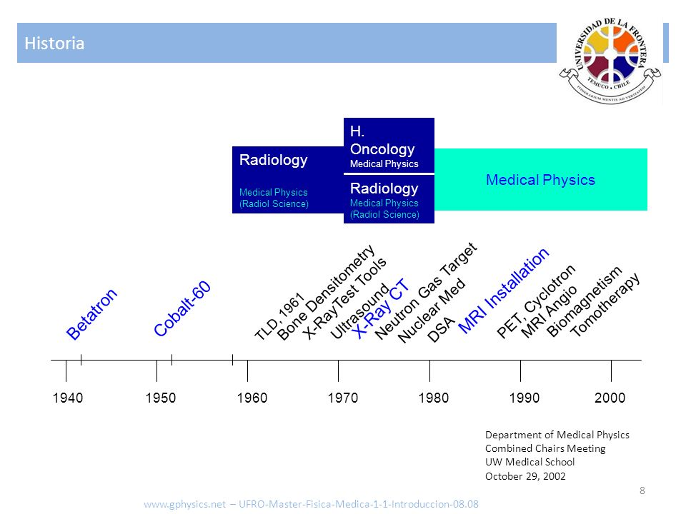 Historia 8 www.gphysics.net – UFRO-Master-Fisica-Medica-1-1-Introduccion-08.08 Betatron 1940195019601970198019902000 Cobalt-60 TLD, 1961 Bone Densitom