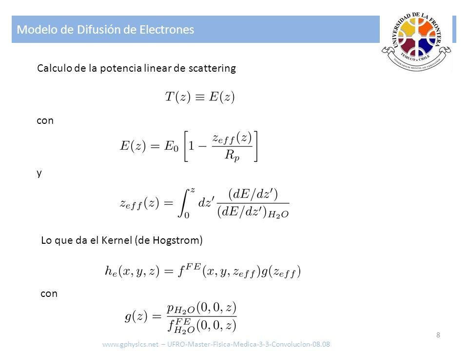 Modelo de Difusión de Electrones 8 Calculo de la potencia linear de scattering con y Lo que da el Kernel (de Hogstrom) con www.gphysics.net – UFRO-Master-Fisica-Medica-3-3-Convolucion-08.08