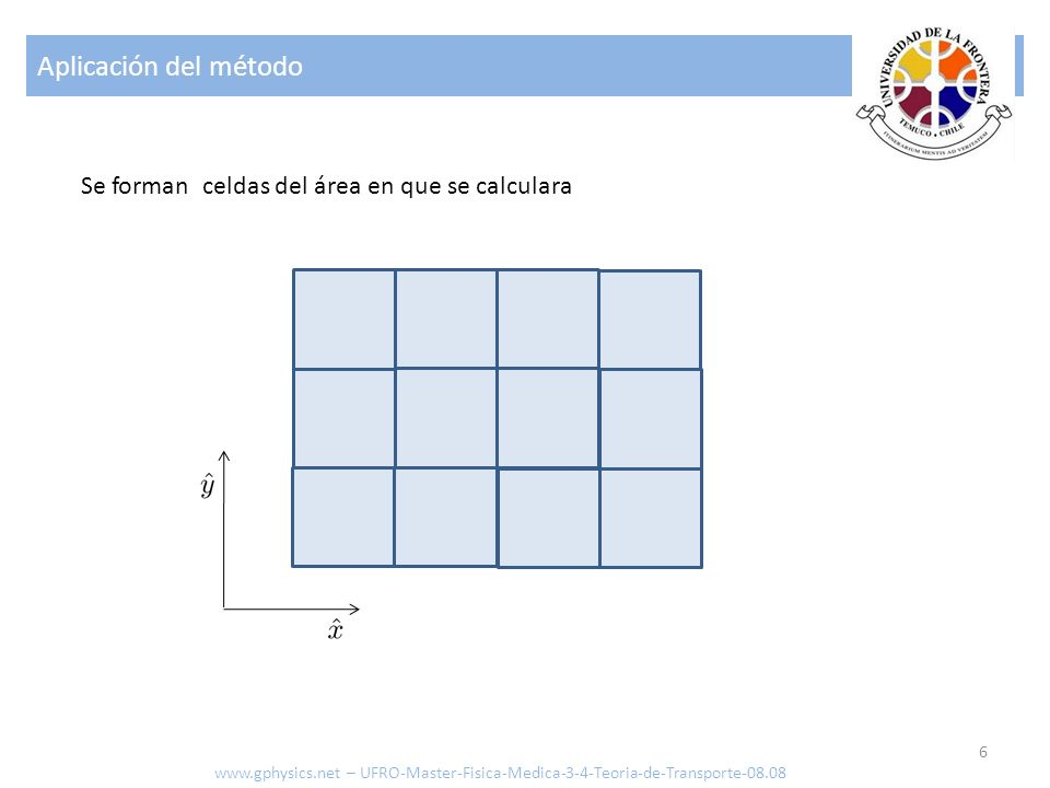 Aplicación del método 6 www.gphysics.net – UFRO-Master-Fisica-Medica-3-4-Teoria-de-Transporte-08.08 Se forman celdas del área en que se calculara