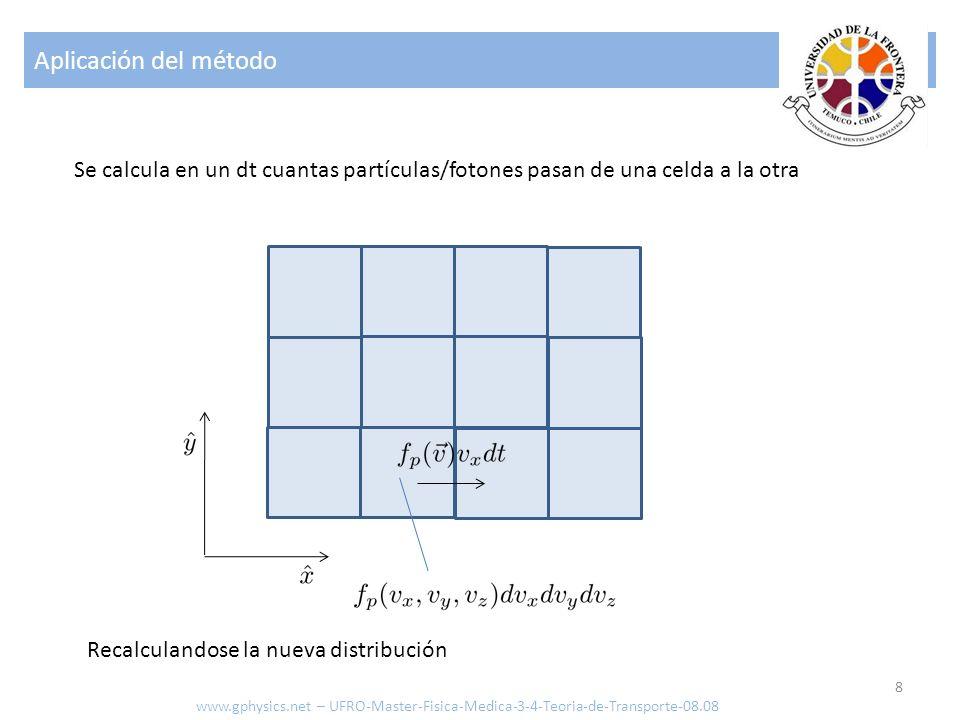 Aplicación del método 8 www.gphysics.net – UFRO-Master-Fisica-Medica-3-4-Teoria-de-Transporte-08.08 Se calcula en un dt cuantas partículas/fotones pas