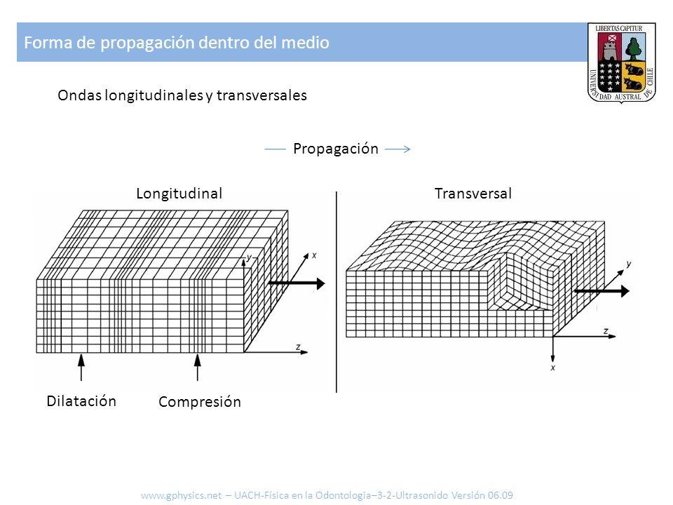 Ondas en la superficie Forma de propagación en la superficie www.gphysics.net – UACH-Física en la Odontologia–3-2-Ultrasonido Versión 06.09 Gas De extensión Ondas de Rayleigh Ondas de Lamb Propagación De doblado Solido Largo de onda [m] Frecuencia [s] Velocidad del sonido [m/s] (1)