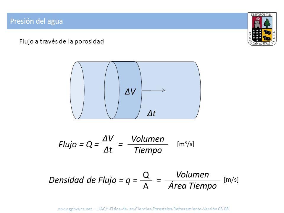 Presión del agua Flujo a través de la porosidad Flujo = Q = = Volumen Tiempo [m 3 /s] Densidad de Flujo = q = = Volumen Área Tiempo [m/s] QAQA ΔVΔtΔVΔ