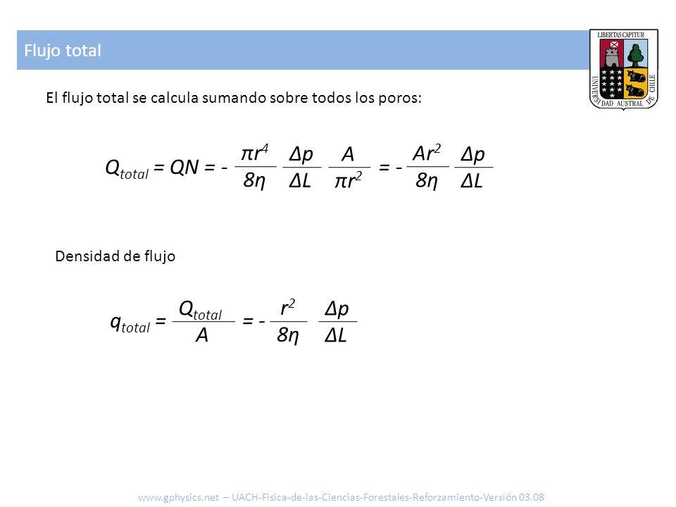 Flujo total El flujo total se calcula sumando sobre todos los poros: Q total = QN = - = - πr48ηπr48η ΔpΔLΔpΔL Densidad de flujo A πr 2 Ar 2 8η ΔpΔLΔpΔ