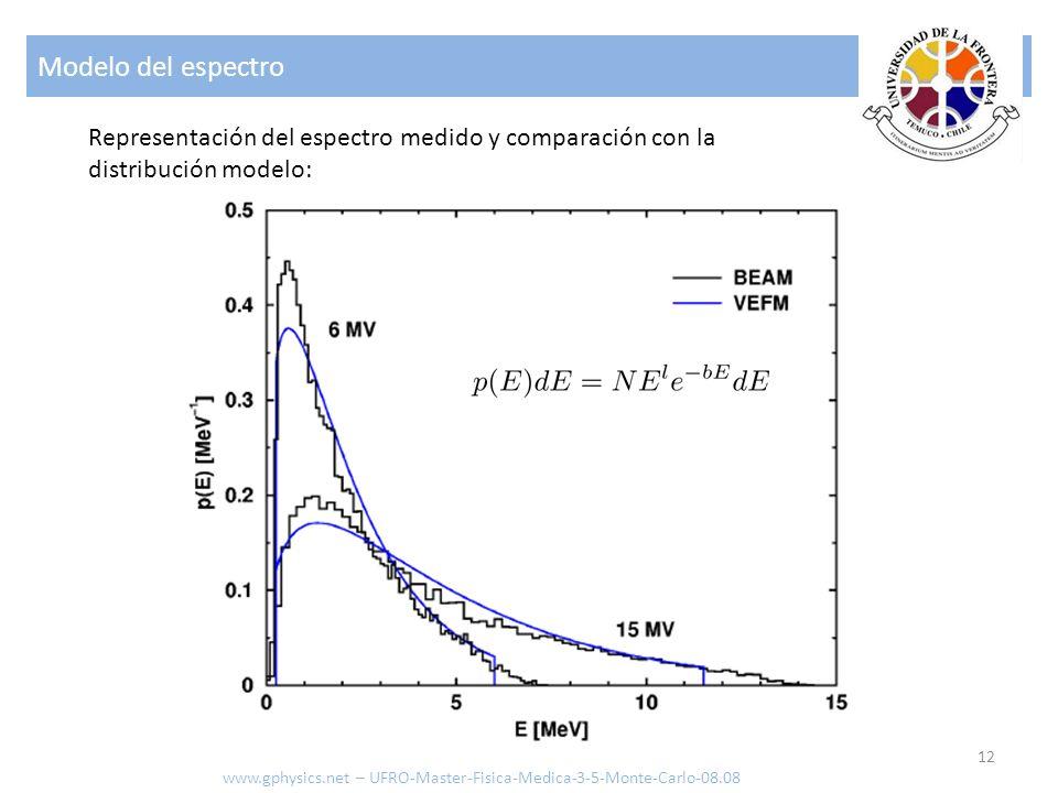 Modelo del espectro 12 Representación del espectro medido y comparación con la distribución modelo: www.gphysics.net – UFRO-Master-Fisica-Medica-3-5-M