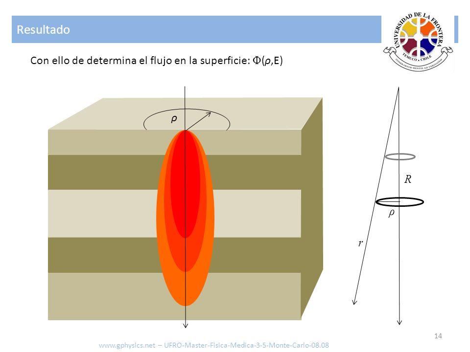 Resultado 14 Con ello de determina el flujo en la superficie: Φ (ρ,E) ρ r R ρ www.gphysics.net – UFRO-Master-Fisica-Medica-3-5-Monte-Carlo-08.08