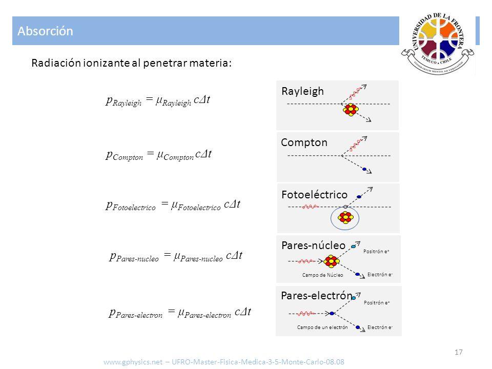 Absorción 17 Radiación ionizante al penetrar materia: Rayleigh Compton Fotoeléctrico Campo de Núcleo Electrón e - Positrón e + Pares-núcleo Campo de u