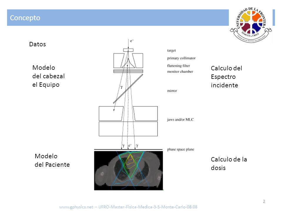 Métodos 3 Modelo del cabezal el Equipo Simular con MC Definir un modelo de Fuentes virtuales Ajustar con medición www.gphysics.net – UFRO-Master-Fisica-Medica-3-5-Monte-Carlo-08.08