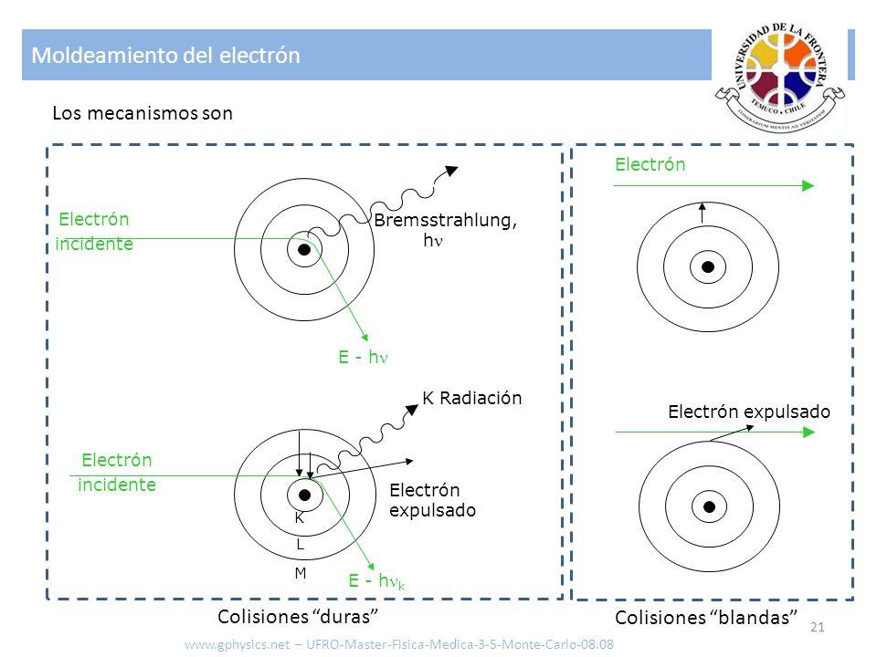 Moldeamiento del electrón 21 Los mecanismos son Electrón incidente Bremsstrahlung, h E - h Electrón incidente K Radiación E - h k Electrón expulsado K