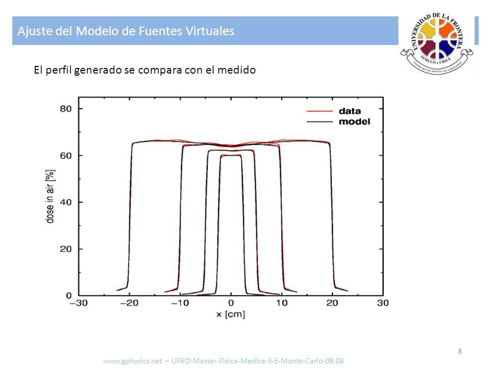 Ajuste del Modelo de Fuentes Virtuales 8 El perfil generado se compara con el medido www.gphysics.net – UFRO-Master-Fisica-Medica-3-5-Monte-Carlo-08.0