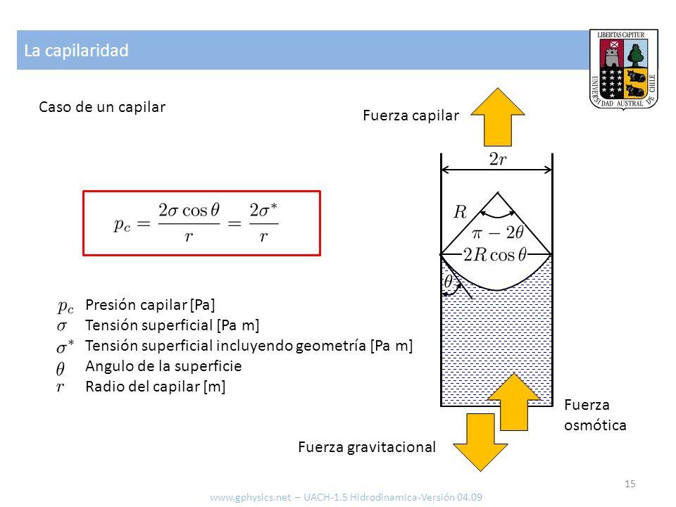 La capilaridad Caso de un capilar Fuerza capilar Fuerza gravitacional Fuerza osmótica Presión capilar [Pa] Tensión superficial [Pa m] Tensión superficial incluyendo geometría [Pa m] Angulo de la superficie Radio del capilar [m] 15 www.gphysics.net – UACH-1.5 Hidrodinamica-Versión 04.09