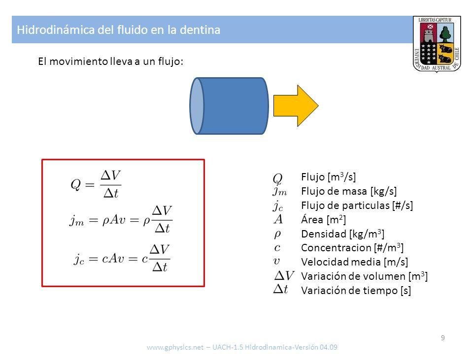 Hidrodinámica del fluido en la dentina 9 www.gphysics.net – UACH-1.5 Hidrodinamica-Versión 04.09 El movimiento lleva a un flujo: Flujo [m 3 /s] Flujo de masa [kg/s] Flujo de particulas [#/s] Área [m 2 ] Densidad [kg/m 3 ] Concentracion [#/m 3 ] Velocidad media [m/s] Variación de volumen [m 3 ] Variación de tiempo [s]