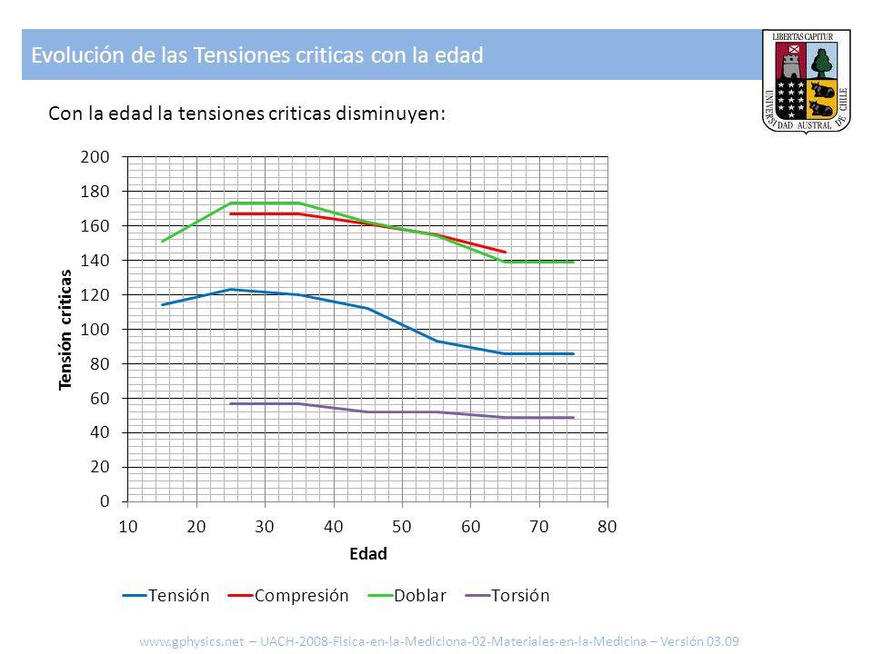 Evolución de las Deformaciones máximas con la edad Con la edad la deformación máxima no presenta grandes variaciones: La edad afecta ante todo la densidad y a través de esta la constante de elasticidad y la tensión critica del hueso.