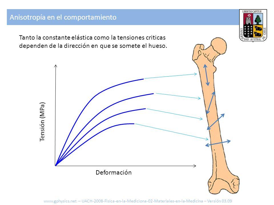 Elasticidad según la velocidad de deformación A diferencia de otros materiales el hueso reacciona en forma rígida si se le carga con una fuerza aplicada con velocidad: 300 200 100 0.005 0.010 0.015 0.020 Tensión (MPa) 1500/sec 300/sec 1/sec 0.01/sec 0.001/sec Deformación www.gphysics.net – UACH-2008-Fisica-en-la-Mediciona-02-Materiales-en-la-Medicina – Versión 03.09