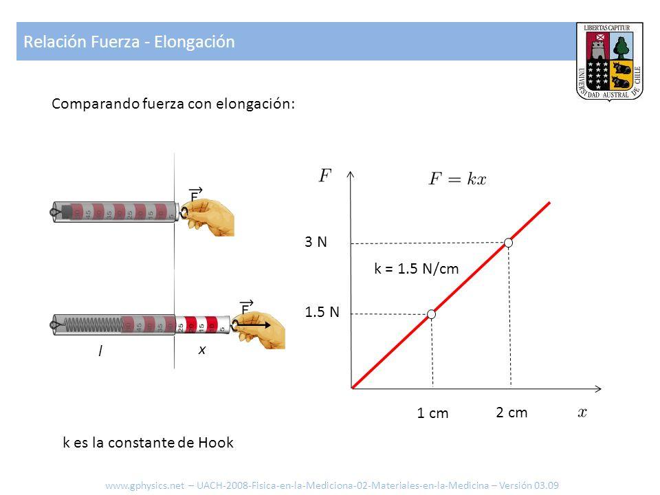 Reglas para conectar resortes www.gphysics.net – UACH-2008-Fisica-en-la-Mediciona-02-Materiales-en-la-Medicina – Versión 03.09