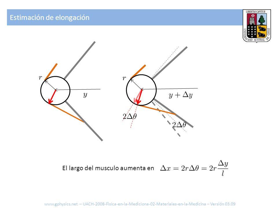 Ecuación de elasticidad del musculo www.gphysics.net – UACH-2008-Fisica-en-la-Mediciona-02-Materiales-en-la-Medicina – Versión 03.09