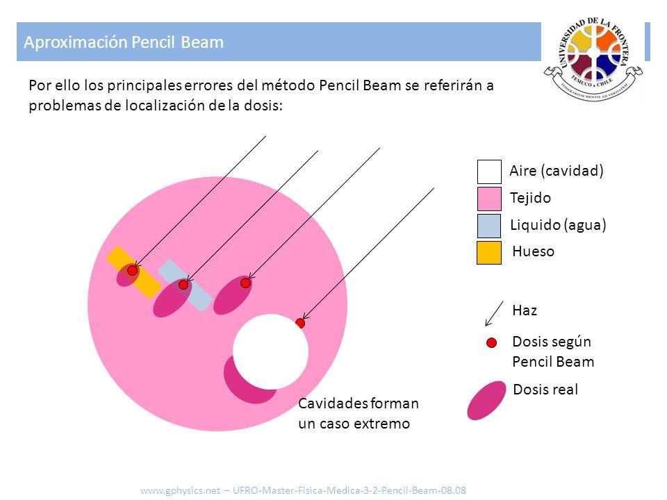 Aproximación Pencil Beam Por ello los principales errores del método Pencil Beam se referirán a problemas de localización de la dosis: Aire (cavidad)