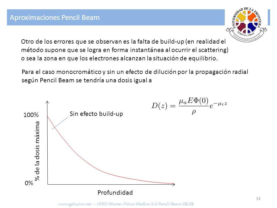 Aproximaciones Pencil Beam 14 www.gphysics.net – UFRO-Master-Fisica-Medica-3-2-Pencil-Beam-08.08 Otro de los errores que se observan es la falta de bu