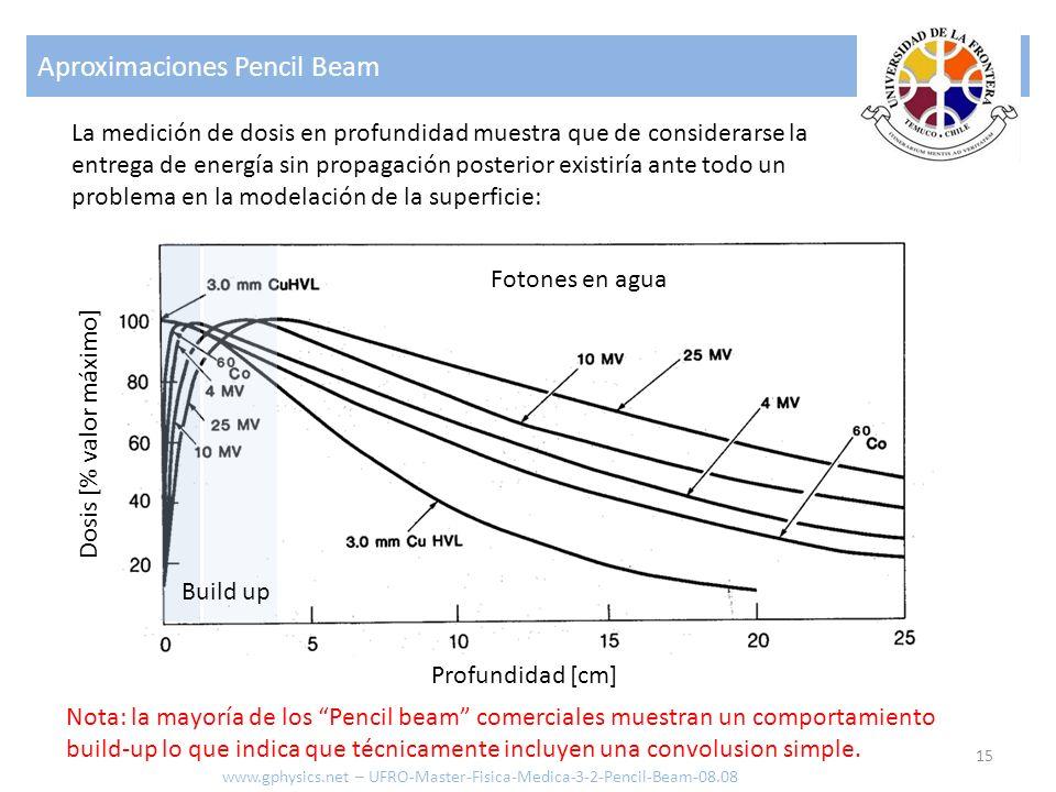 Aproximaciones Pencil Beam 15 www.gphysics.net – UFRO-Master-Fisica-Medica-3-2-Pencil-Beam-08.08 La medición de dosis en profundidad muestra que de co