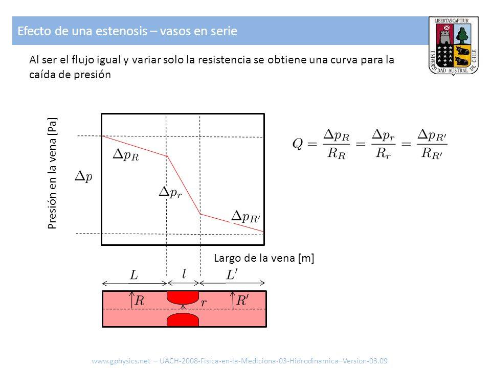 Al ser el flujo igual y variar solo la resistencia se obtiene una curva para la caída de presión Largo de la vena [m] Presión en la vena [Pa] Efecto d