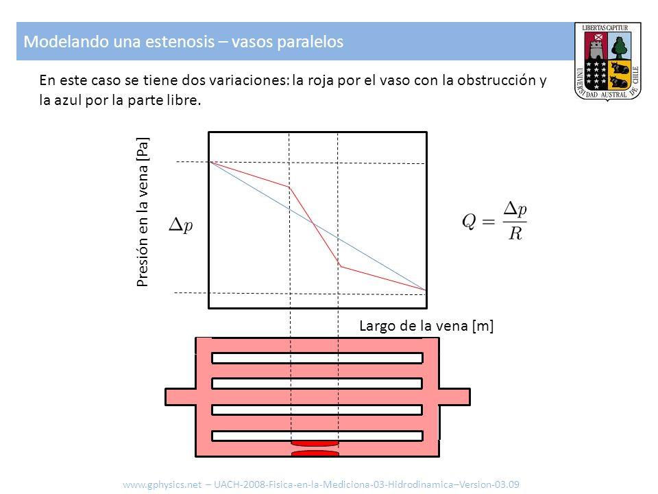 En este caso se tiene dos variaciones: la roja por el vaso con la obstrucción y la azul por la parte libre. Largo de la vena [m] Presión en la vena [P