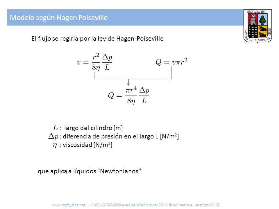 El flujo se regiría por la ley de Hagen-Poiseville : largo del cilindro [m] : diferencia de presión en el largo L [N/m 2 ] : viscosidad [N/m 3 ] que a