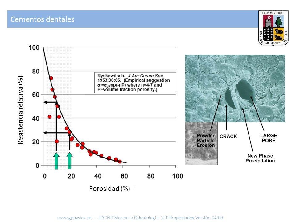 Cementos dentales www.gphysics.net – UACH-Fisica en la Odontologia–2-1-Propiedades-Versión 04.09 Resistencia relativa (%) Porosidad (%)