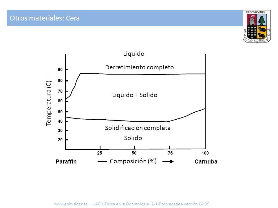 Otros materiales: Cera www.gphysics.net – UACH-Fisica en la Odontologia–2-1-Propiedades-Versión 04.09 Composición (%) Temperatura (C) Liquido Liquido