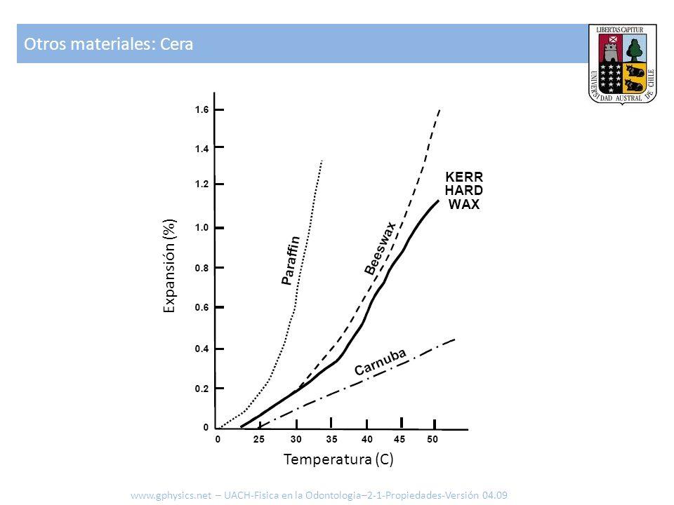 Otros materiales: Cera www.gphysics.net – UACH-Fisica en la Odontologia–2-1-Propiedades-Versión 04.09 Temperatura (C) Expansión (%)