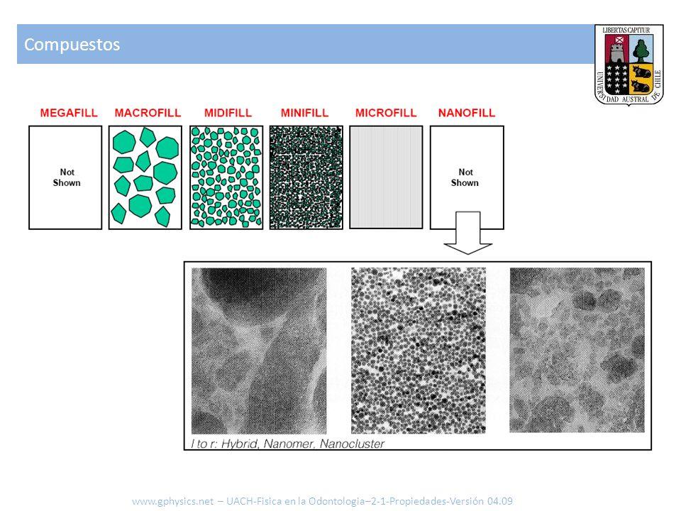 Compuestos www.gphysics.net – UACH-Fisica en la Odontologia–2-1-Propiedades-Versión 04.09