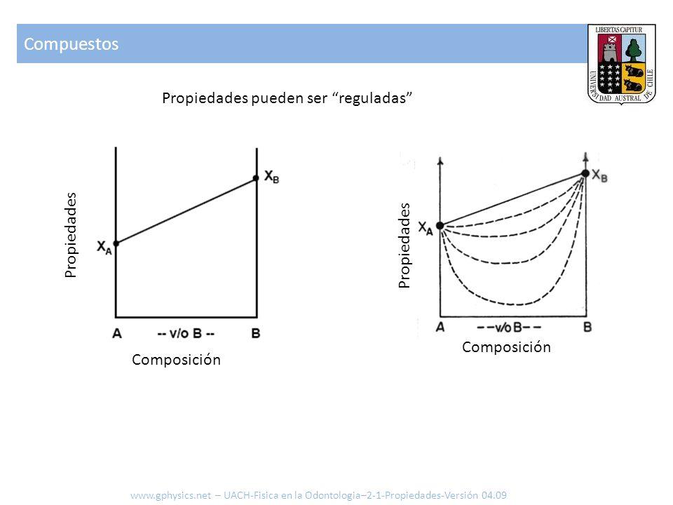 Compuestos www.gphysics.net – UACH-Fisica en la Odontologia–2-1-Propiedades-Versión 04.09 Composición Propiedades Propiedades pueden ser reguladas