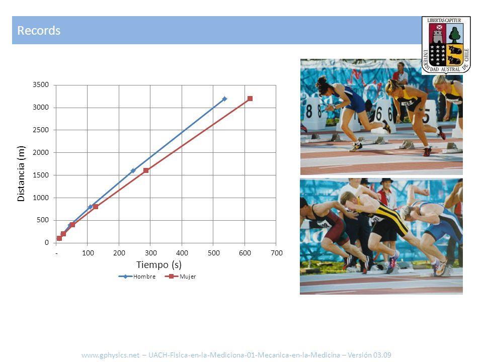 Distancia (m) Tiempo (s) Records www.gphysics.net – UACH-Fisica-en-la-Mediciona-01-Mecanica-en-la-Medicina – Versión 03.09