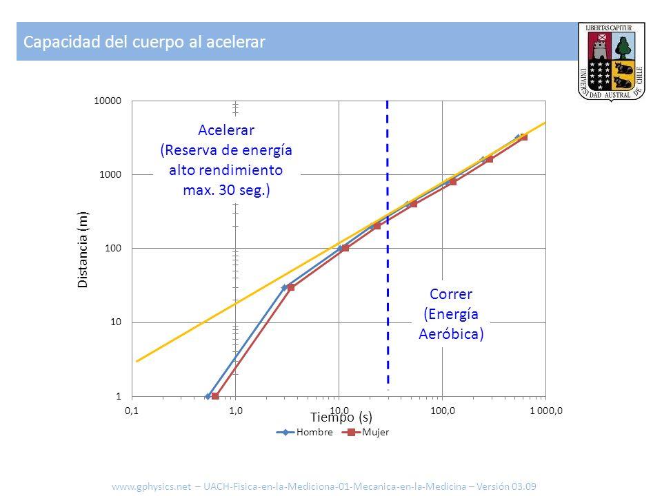 Distancia (m) Tiempo (s) Acelerar (Reserva de energía alto rendimiento max. 30 seg.) Correr (Energía Aeróbica) Capacidad del cuerpo al acelerar www.gp