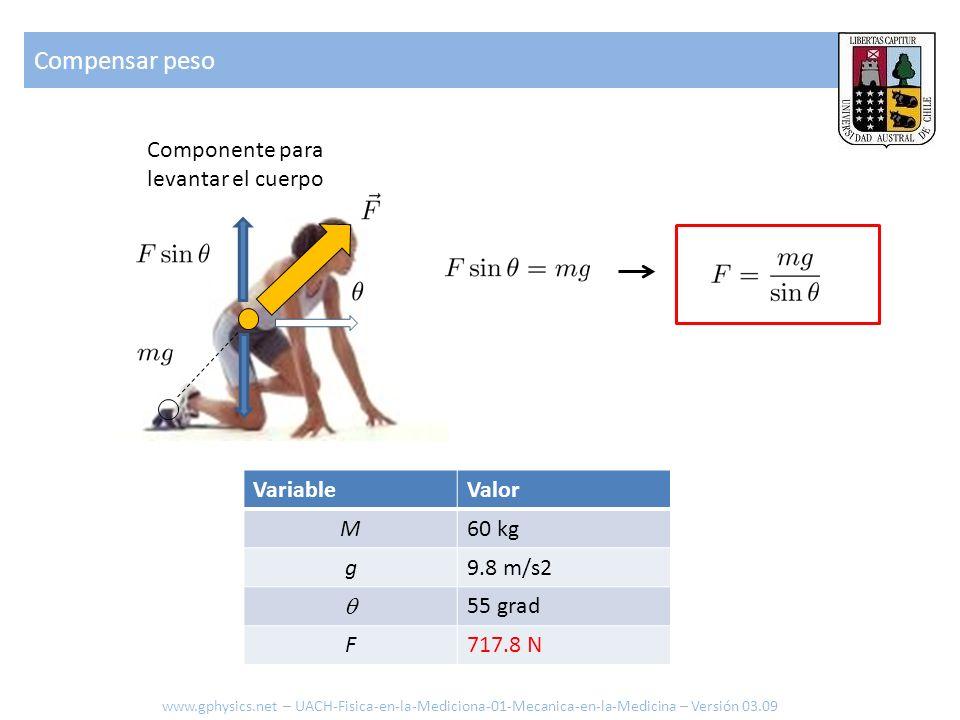 Compensar peso Componente para levantar el cuerpo VariableValor M60 kg g9.8 m/s2 55 grad F717.8 N www.gphysics.net – UACH-Fisica-en-la-Mediciona-01-Me