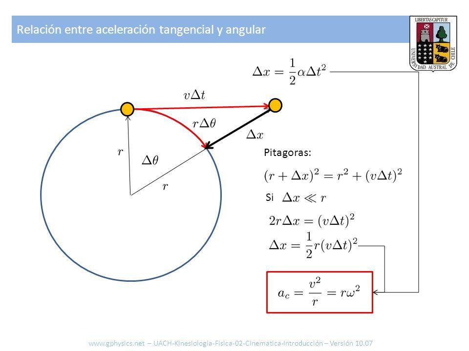 Relación entre aceleración tangencial y angular www.gphysics.net – UACH-Kinesiologia-Fisica-02-Cinematica-Introducción – Versión 10.07 Pitagoras: Si