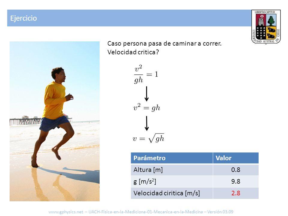 ParámetroValor Altura [m]0.8 g [m/s 2 ]9.8 Velocidad ciritica [m/s]2.8 Caso persona pasa de caminar a correr. Velocidad critica? Ejercicio www.gphysic