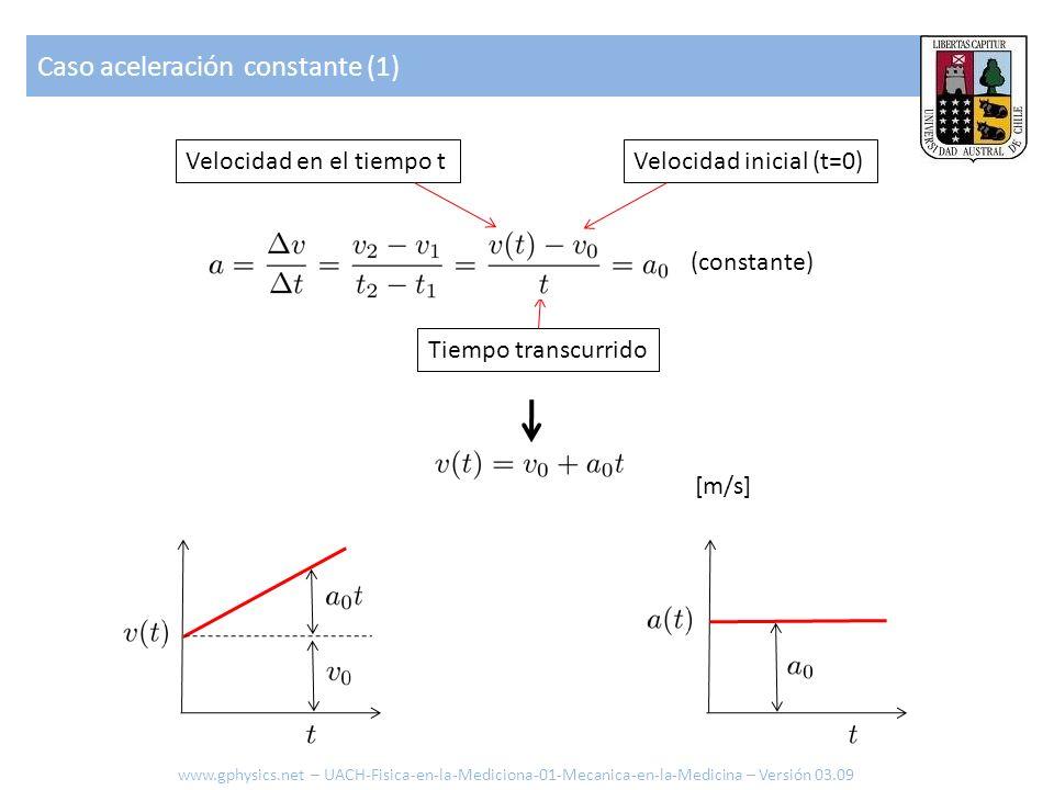 Caso aceleración constante (1) (constante) Velocidad en el tiempo tVelocidad inicial (t=0) Tiempo transcurrido [m/s] www.gphysics.net – UACH-Fisica-en