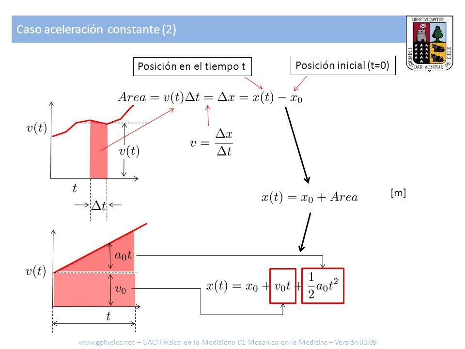 Caso aceleración constante (2) Posición en el tiempo t Posición inicial (t=0) [m] www.gphysics.net – UACH-Fisica-en-la-Mediciona-01-Mecanica-en-la-Med