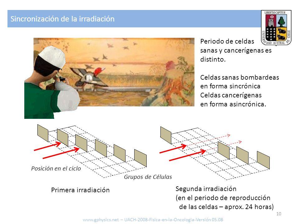 Sincronización de la irradiación 10 www.gphysics.net – UACH-2008-Fisica-en-la-Oncologia-Versión 05.08 Primera irradiación Segunda irradiación (en el p