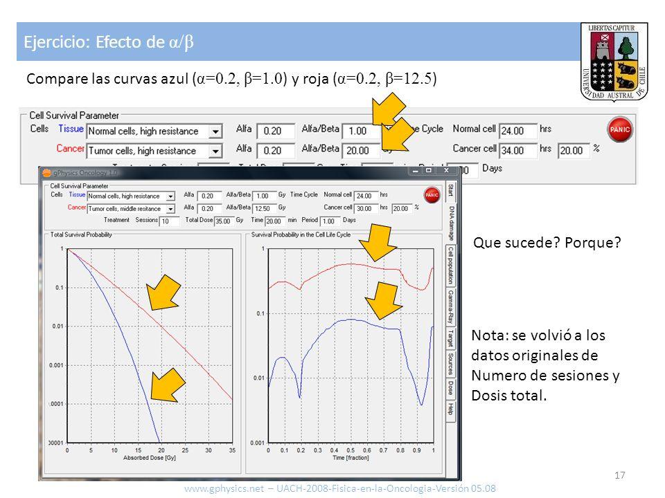 Ejercicio: Efecto de α/β 17 www.gphysics.net – UACH-2008-Fisica-en-la-Oncologia-Versión 05.08 Compare las curvas azul ( α=0.2, β=1.0 ) y roja ( α=0.2,