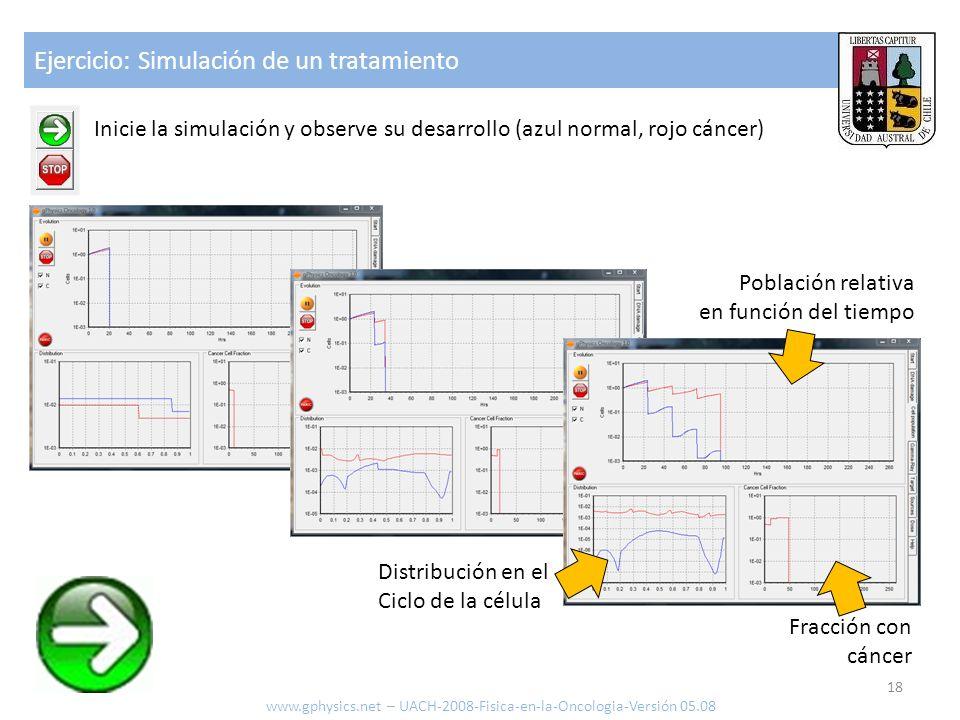 Ejercicio: Simulación de un tratamiento 18 www.gphysics.net – UACH-2008-Fisica-en-la-Oncologia-Versión 05.08 Inicie la simulación y observe su desarro