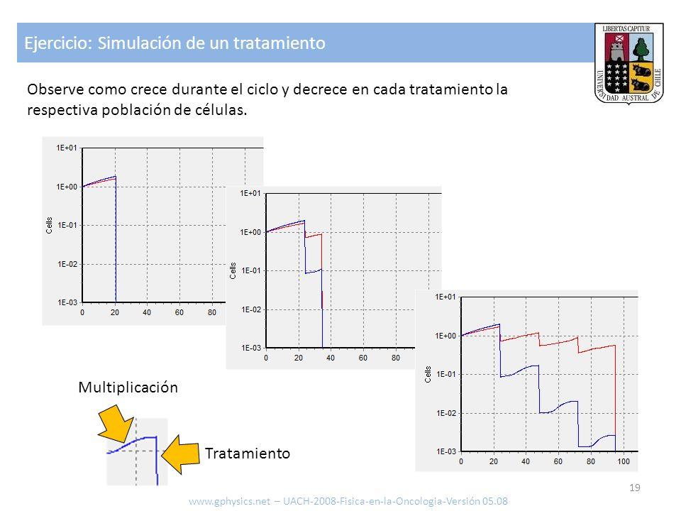 Ejercicio: Simulación de un tratamiento 19 www.gphysics.net – UACH-2008-Fisica-en-la-Oncologia-Versión 05.08 Observe como crece durante el ciclo y dec