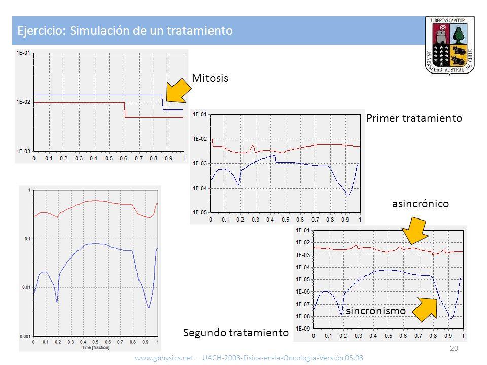 Ejercicio: Simulación de un tratamiento 20 www.gphysics.net – UACH-2008-Fisica-en-la-Oncologia-Versión 05.08 Mitosis Primer tratamiento Segundo tratam