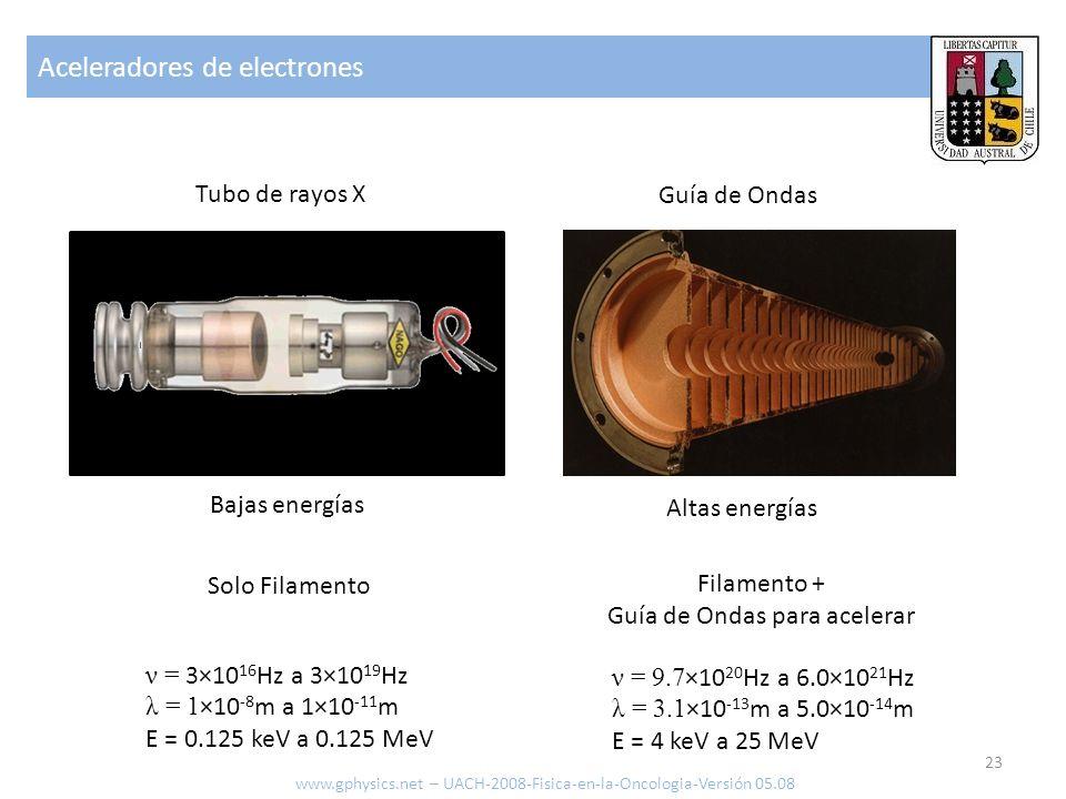 Aceleradores de electrones 23 www.gphysics.net – UACH-2008-Fisica-en-la-Oncologia-Versión 05.08 Guía de Ondas Tubo de rayos X Bajas energías Altas ene