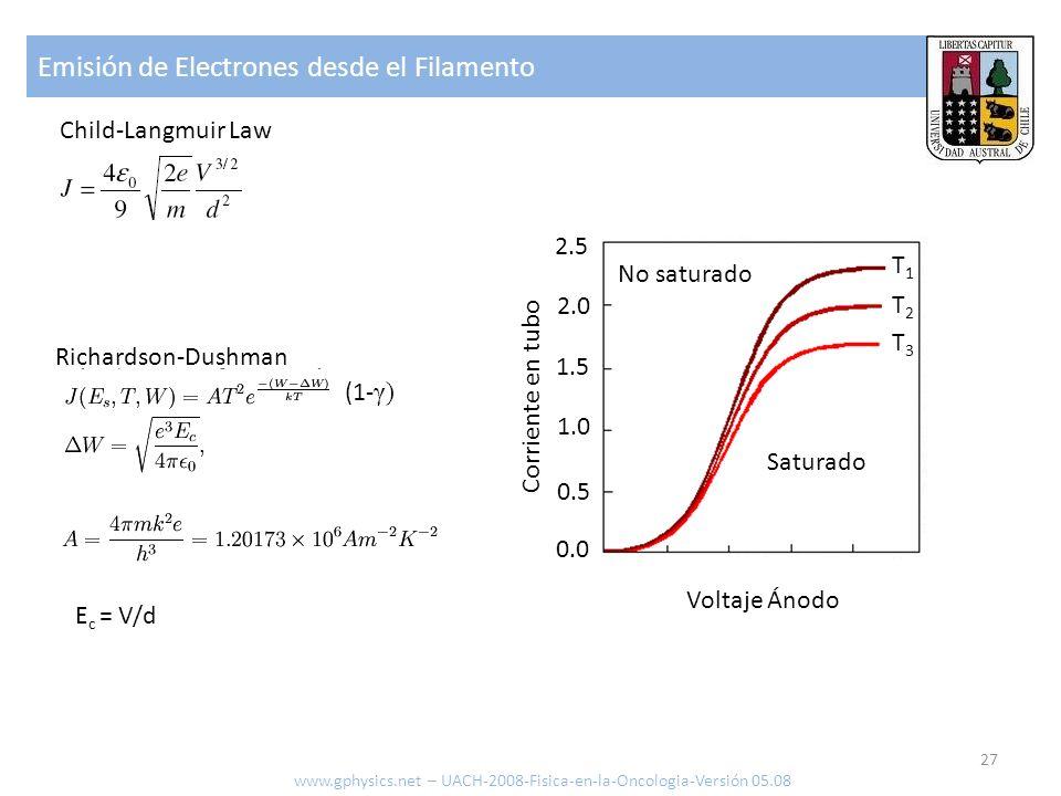 Emisión de Electrones desde el Filamento 27 www.gphysics.net – UACH-2008-Fisica-en-la-Oncologia-Versión 05.08 2.5 2.0 1.5 1.0 0.5 0.0 Corriente en tub