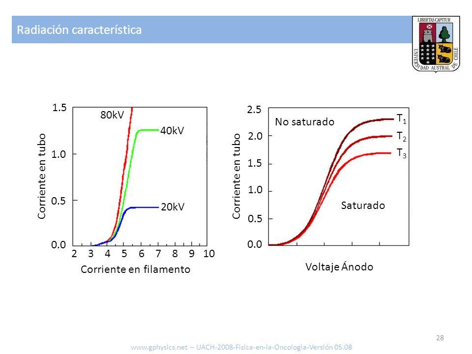 Radiación característica 28 www.gphysics.net – UACH-2008-Fisica-en-la-Oncologia-Versión 05.08 2 3 4 5 6 7 8 9 10 20kV 40kV 80kV 0.0 0.5 1.0 1.5 Corrie